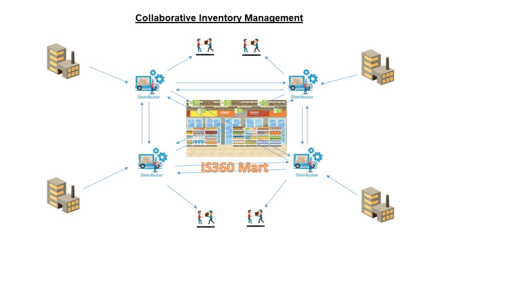 Collaborative Inventory Management System (CIMS)