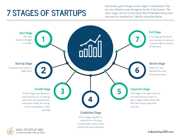 Seven Stages of startups